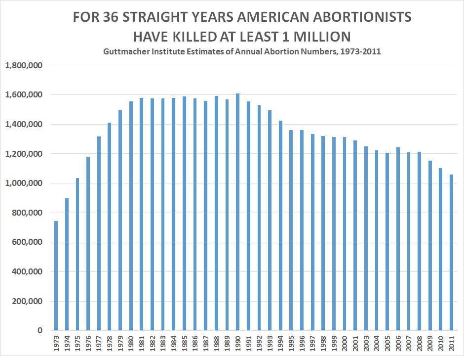 How many abortion deaths total?