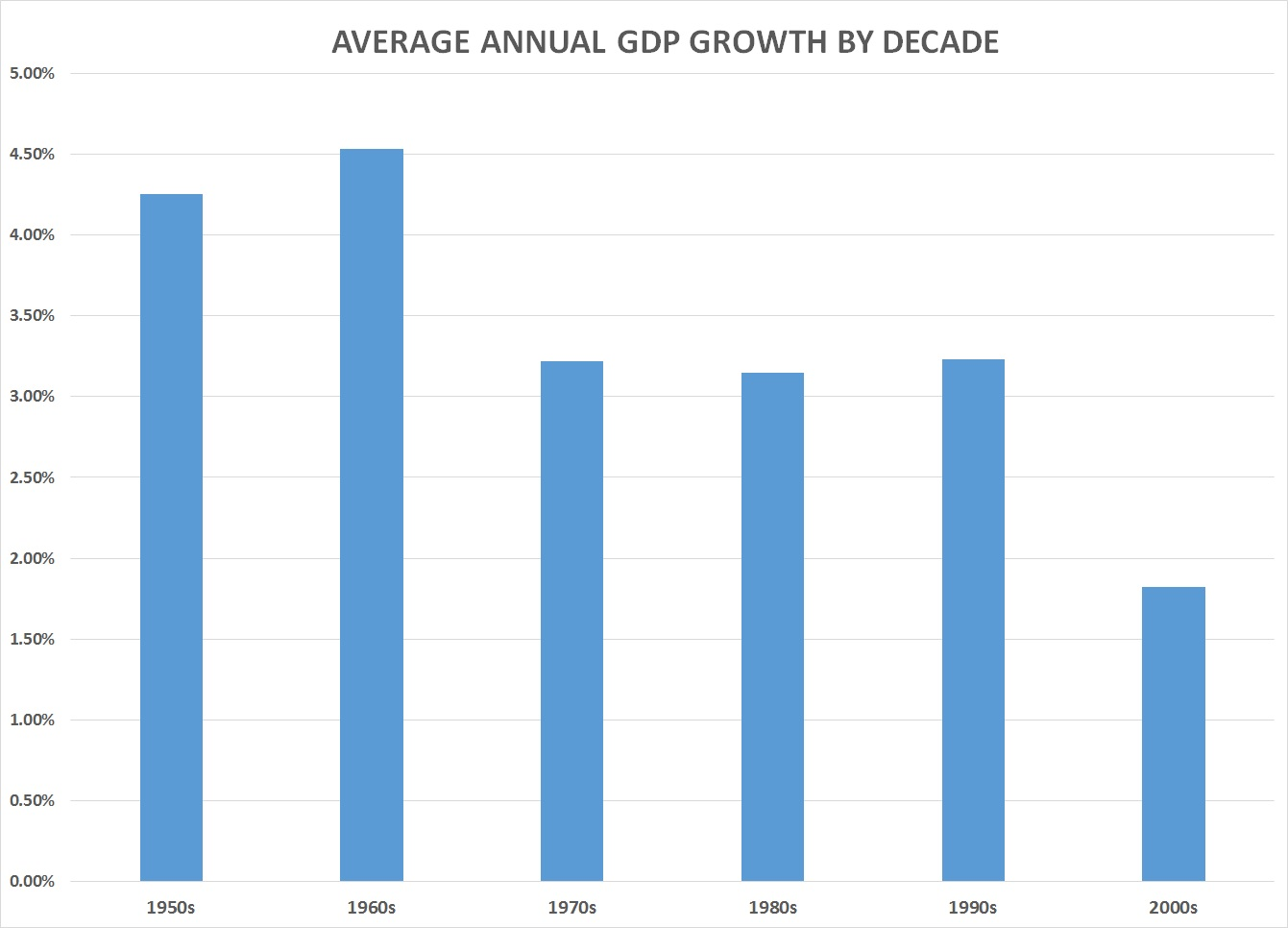 Blame it on global cooling obama has lowest average 1stq gdp growth in the 1950s annual growth in gdp averaged 425 percent in the 1960s it climbed to 45 percent but it dropped to 322 percent in the 1970s nvjuhfo Images