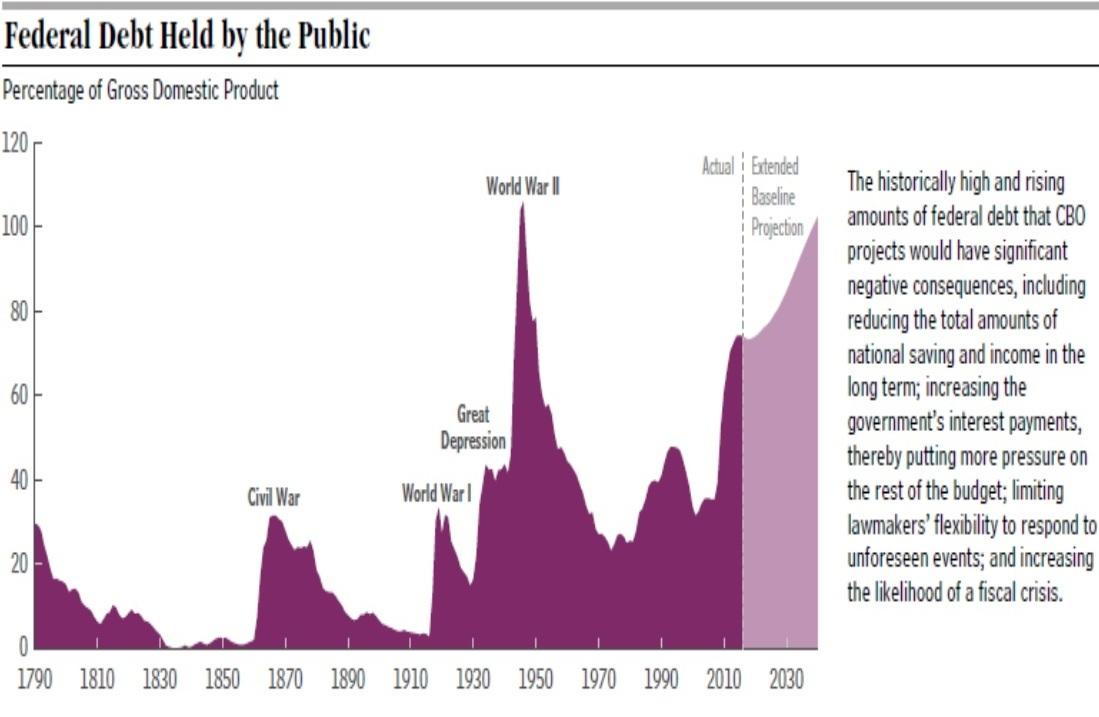 cbo-chart-historical_level_of_debt-1.jpg