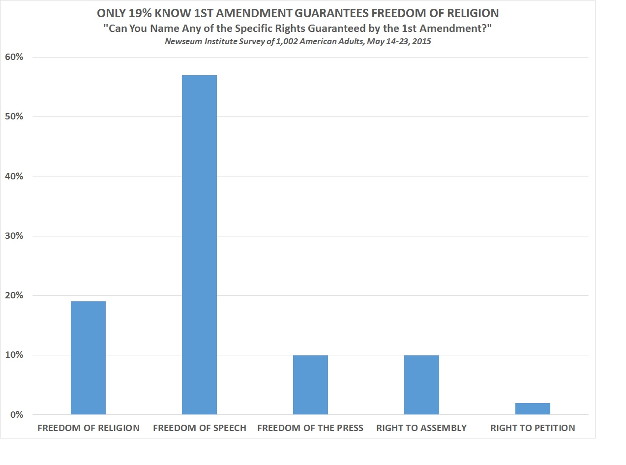 newseum only 19% know 1st amendment guarantees dom of religion fifty seven percent were able to say that the first amendment guarantees the dom of speech but only 19 percent were able to say that it guarantees