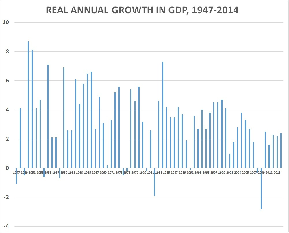 Blame it on global cooling obama has lowest average 1stq gdp growth blame it on global cooling obama has lowest average 1stq gdp growth of any president on record nvjuhfo Images